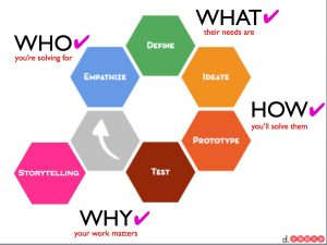 design-thinking-map-1otf7yw
